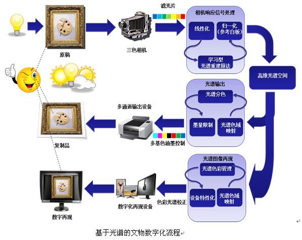 基于光谱的文物数字化流程.jpg